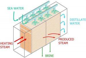 Multiple Effect Distillation